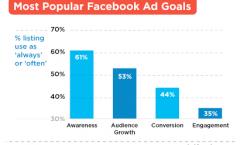 Кои са добрите практики за рекламите във Facebook?