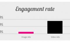 Бъдещето на уеб рекламата е във видеото